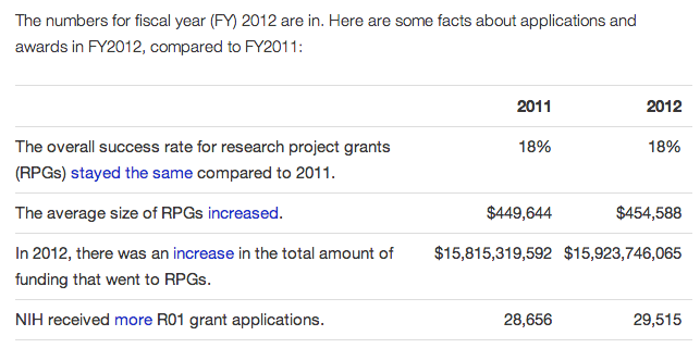 NIH grant award statistics for fiscal year 2011 to 2012.